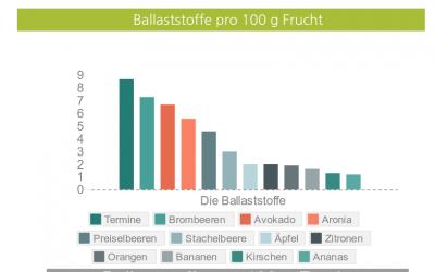 Ballaststoffen im Obst Infografiken