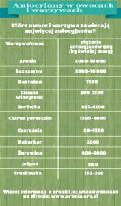 tabela antocyjany w owocach i warzywach