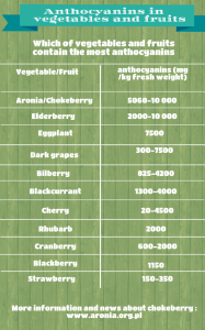 anthocyanins in vegetables and fruits