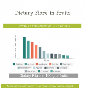 dieatary fibre in fruits