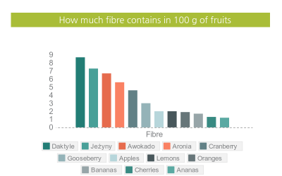 Where can you find dietary fibre?